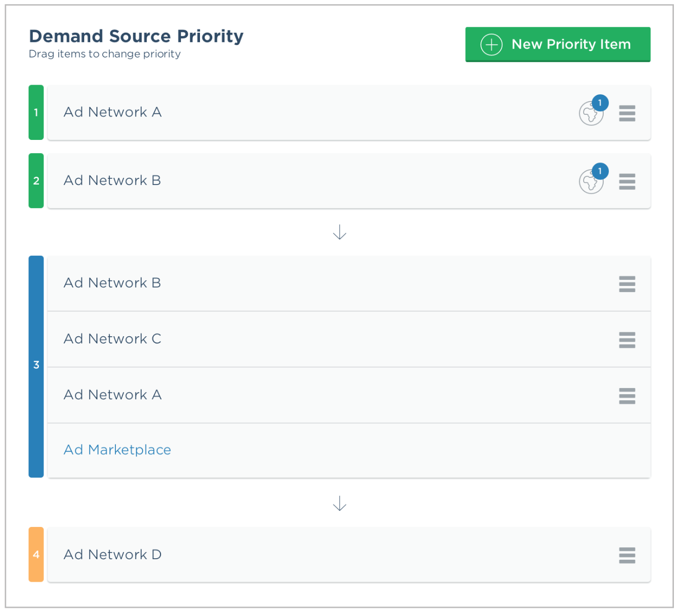 Demand Source Priority