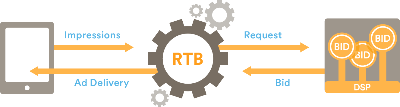 Mobile RTB exchange infographic