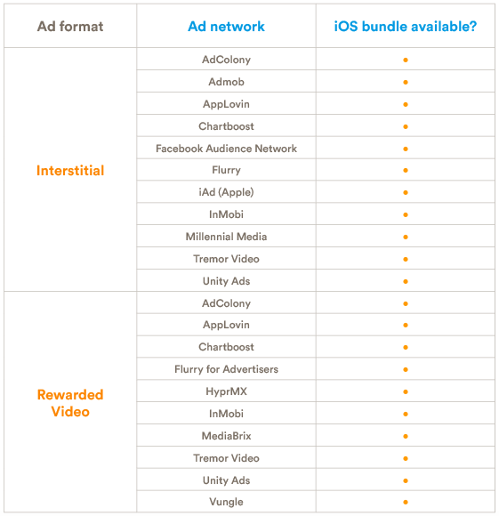Ad network mediation bundles available for iOS