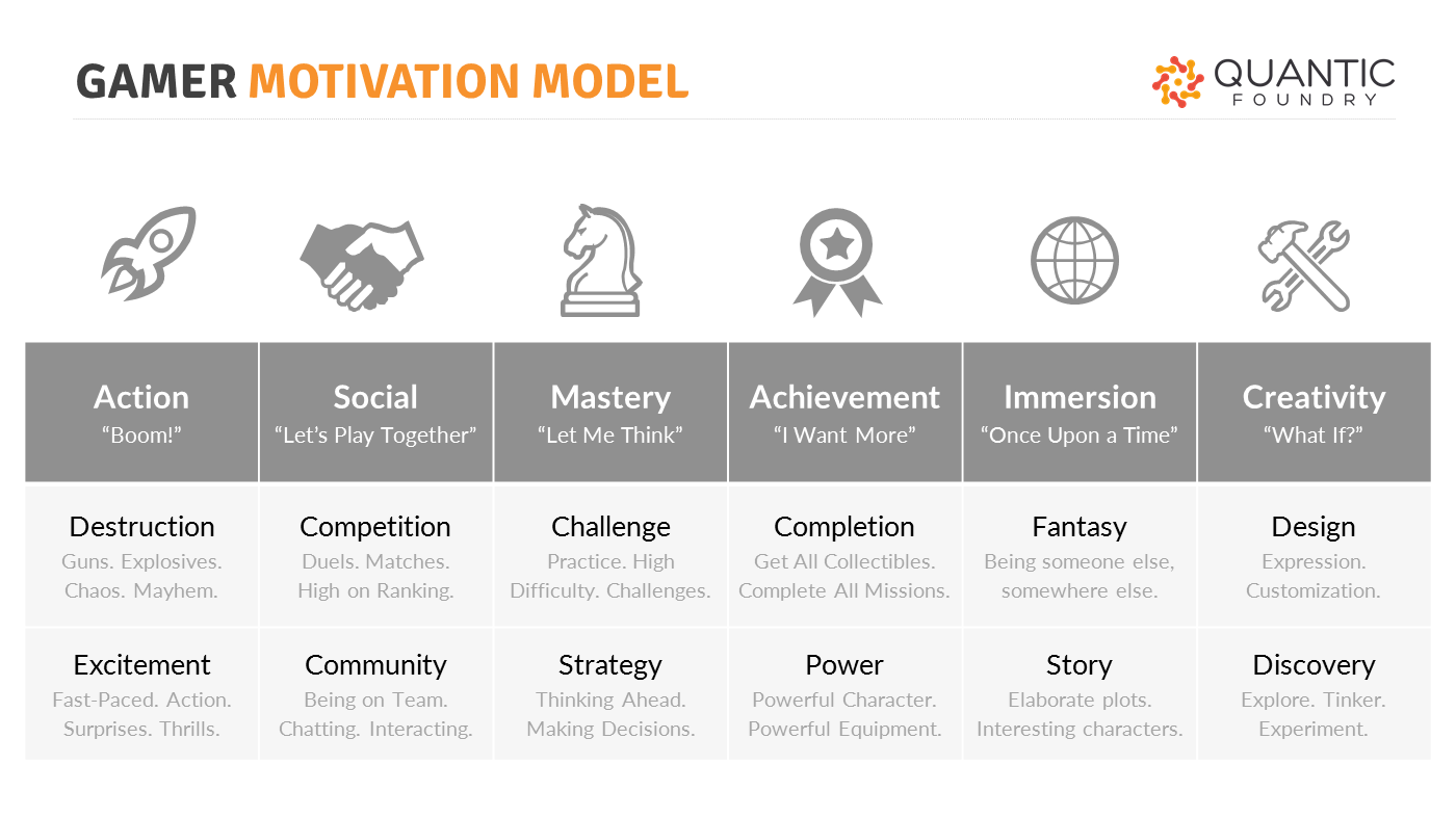 GamerMotivationModel-Overview