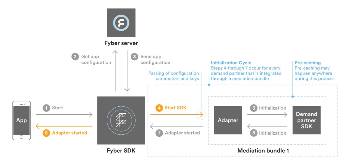Mediation_BlogPost_Partner_SDK_Diagram_rev