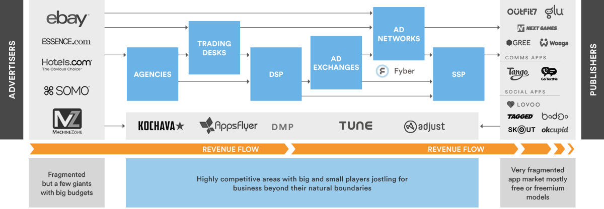 ad_tech_marketplace_diagram
