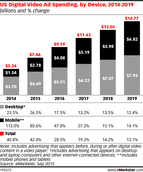 eMarketer U.S. digital video ad spending by device 2014 to 2019