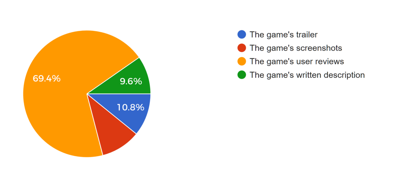 Mobile game video ad conversion app store ratings