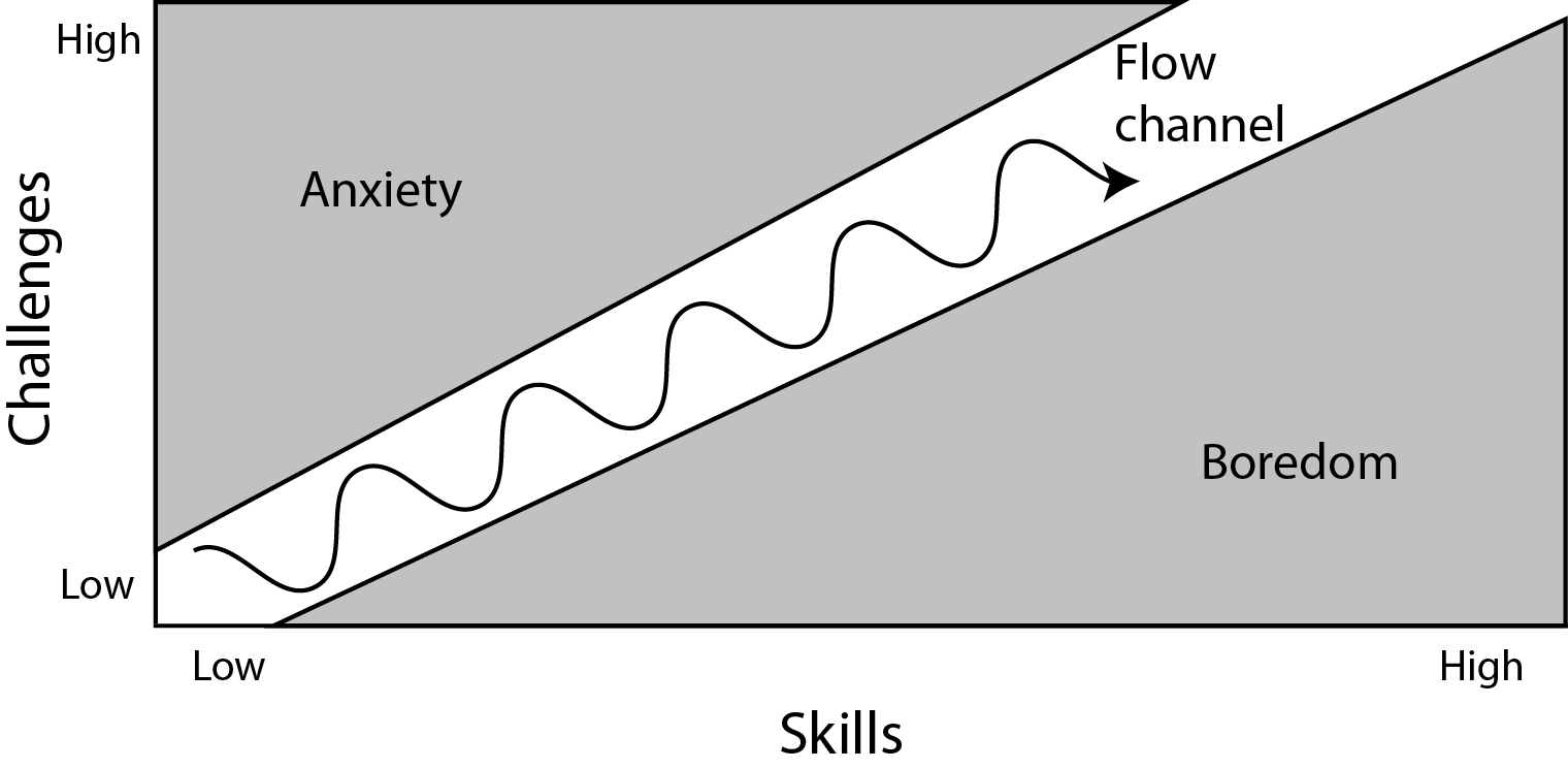 Mihaly Csikszentmihalyi flow channel mobile game design