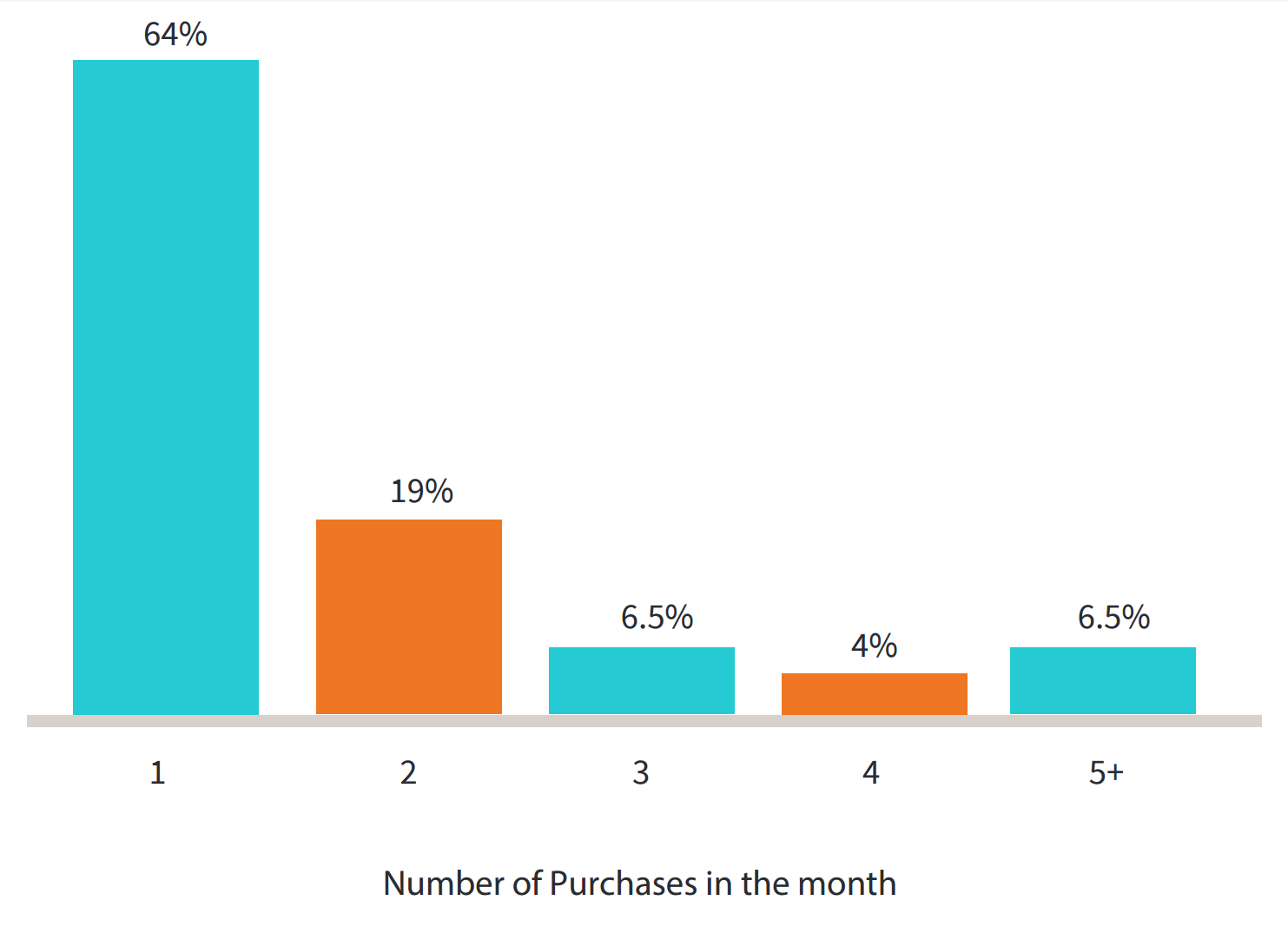 Swrve monetization report two percent players make in app purchase IAP