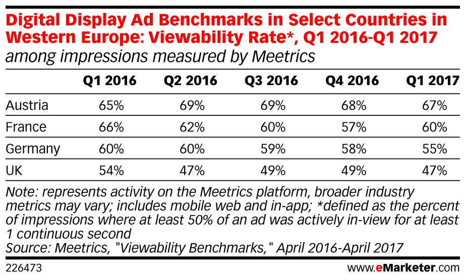 eMarketer_Digital_Display_Ad_Benchmarks_in_Select_Countries_in_Western_Europe-Viewability_Rate_Q1_