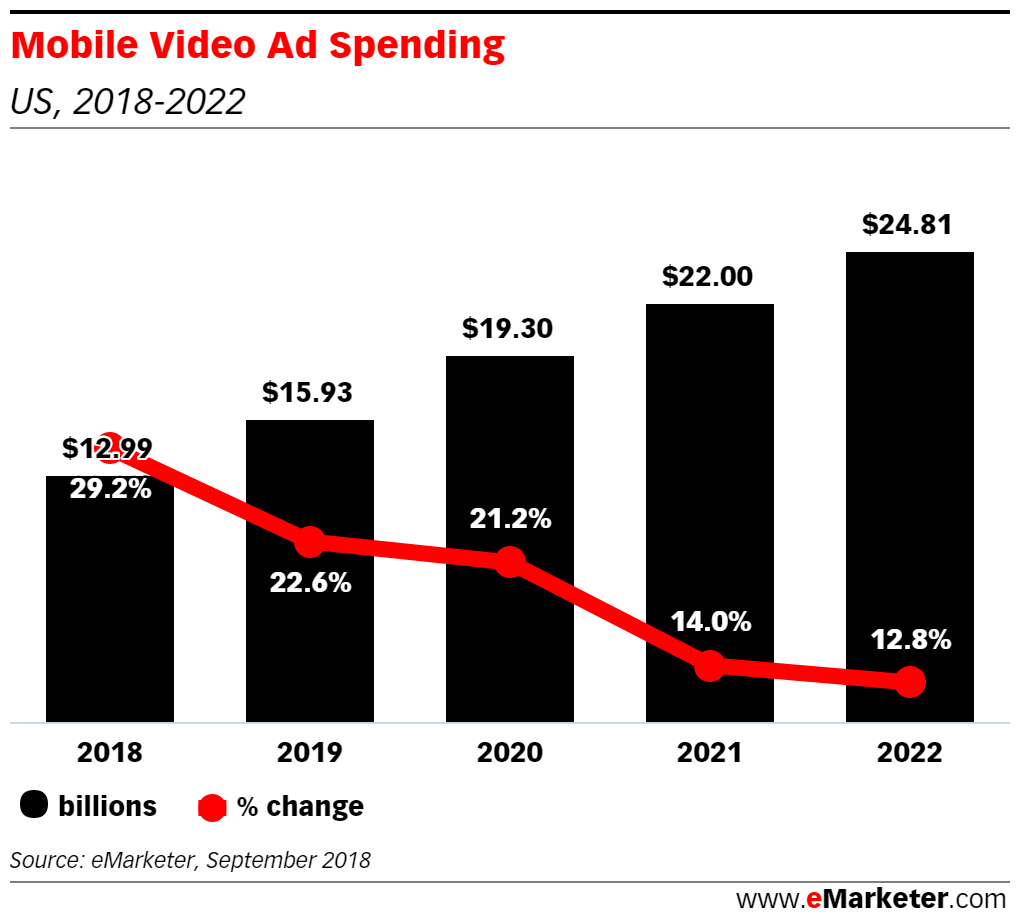eMarketer mobile video ad spend U.S. 2018-2022