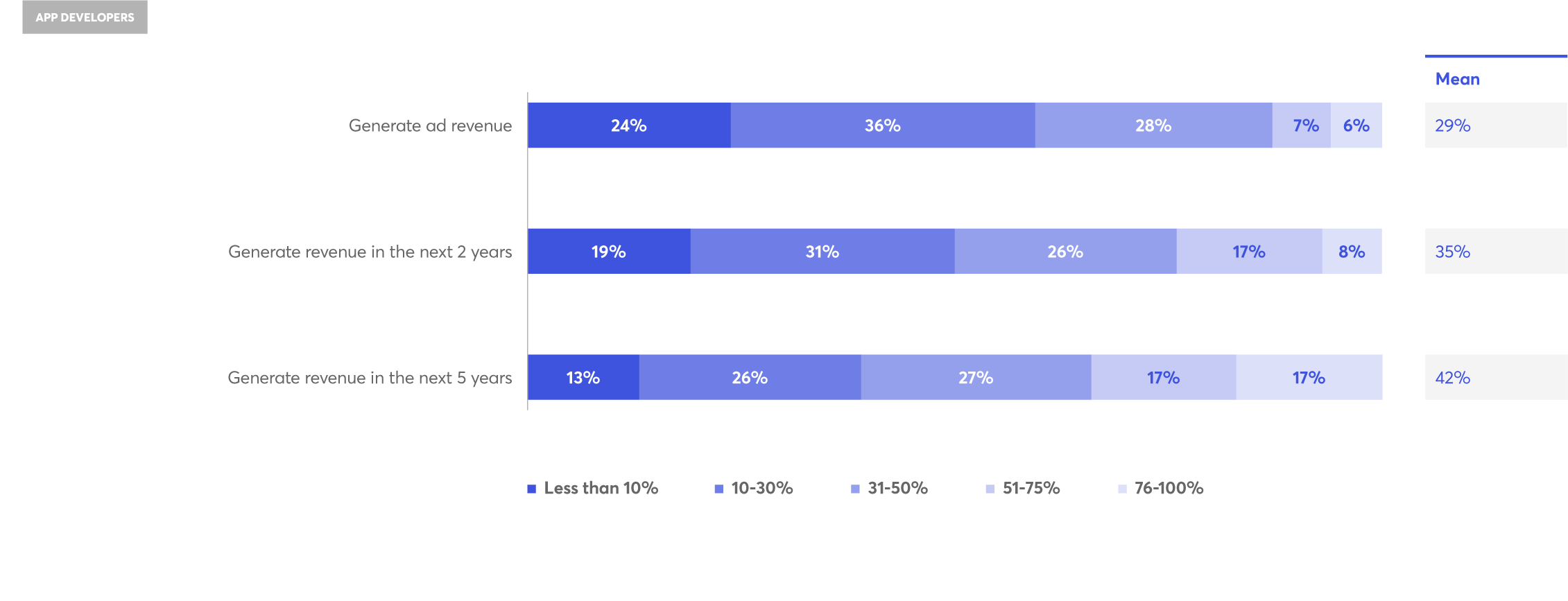 Fyber 2019 State of In-App Advertising and Monetization